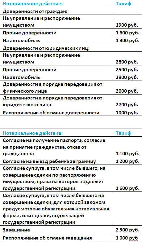 Нотариус Соболевская- тарифы, цены на услуги